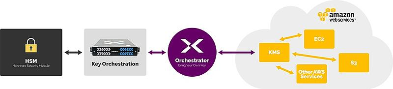 Supporting BYOK Within AWS With Fornetix Key Orchestration